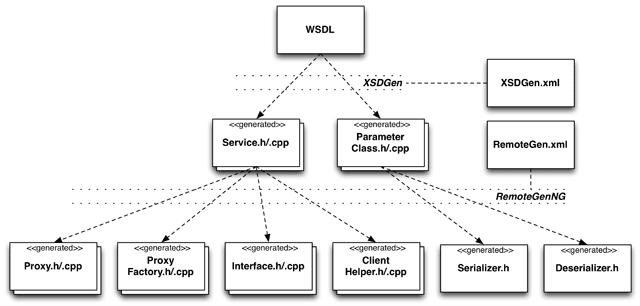 Remoting NG Tutorial Part 3: Consuming SOAP/WSDL Web Services